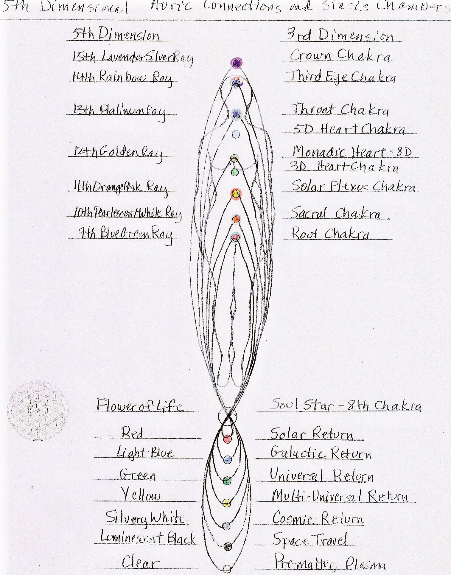 The Higher Rays - Living Enlightened Relationships