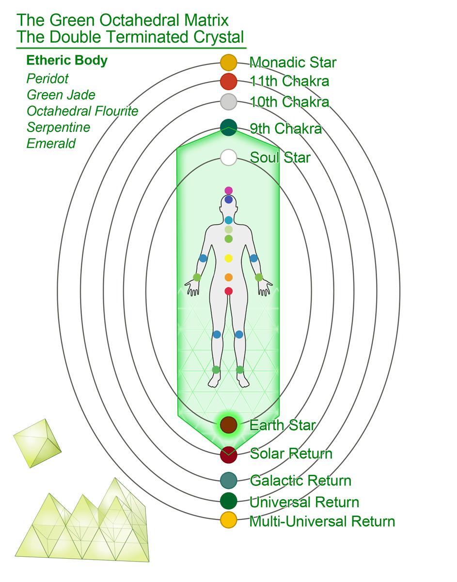 The 5D Human Resonance Meditation - Living Enlightened